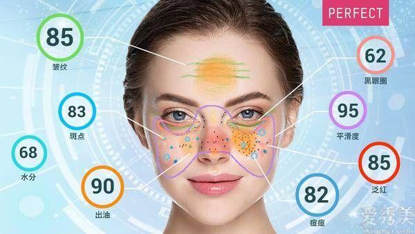 玩美移動發佈最新一代AI智能肌膚偵測