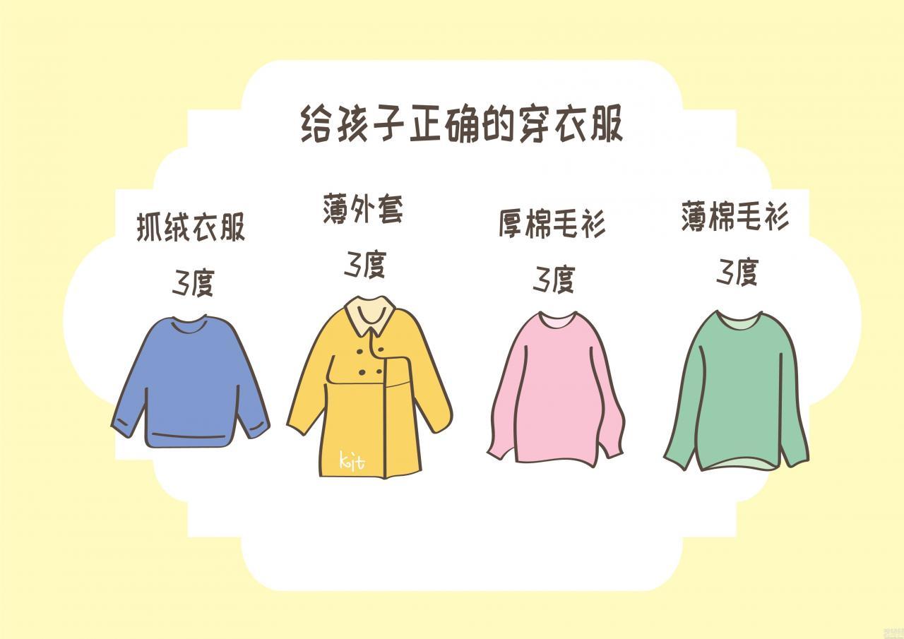 孩子怎麼會感冒發燒,決不會是因為衣服和褲子穿得少,如何穿著打扮有重視