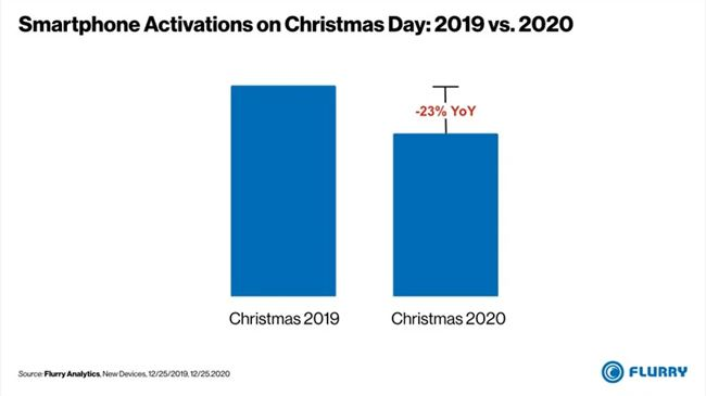 smartphone-activations-christmas-day-2019vs2020-2.png