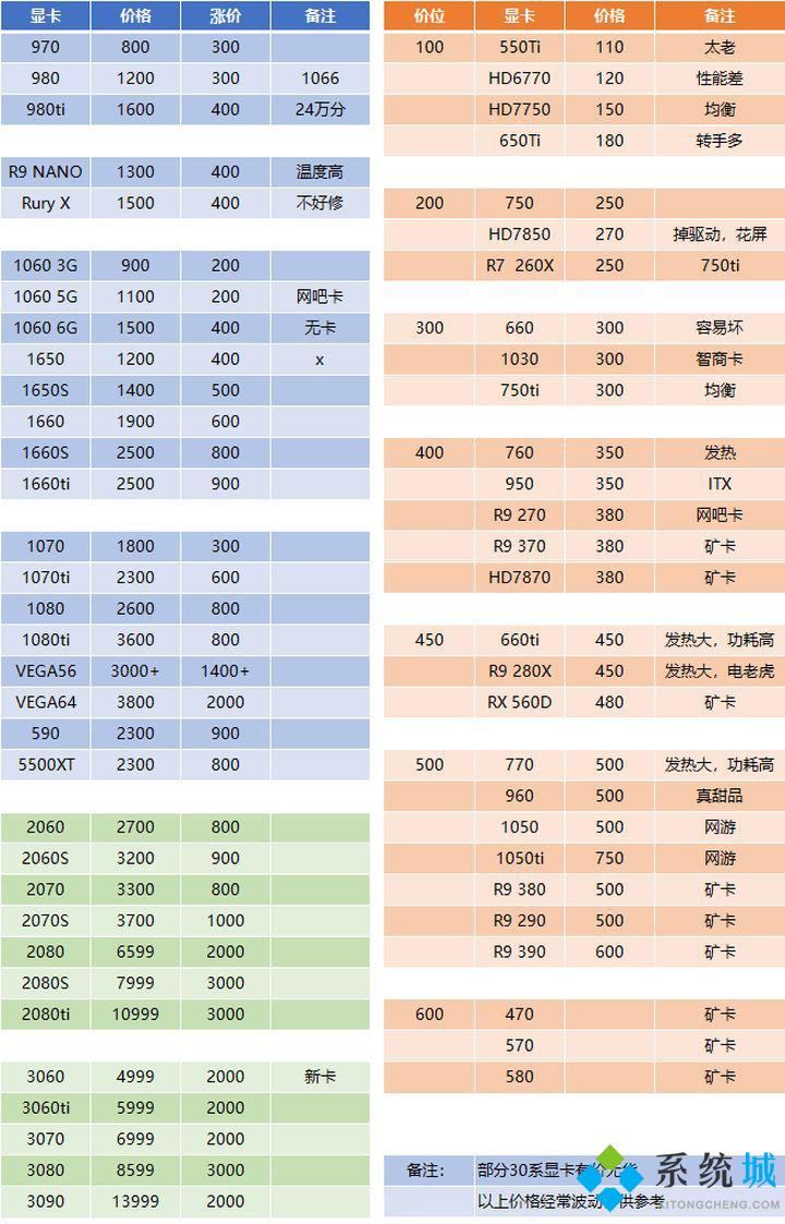 2021最新顯卡價格介紹