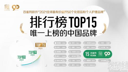 """百雀羚,作為唯一中國品牌躋身""""2021全球最有價值品牌""""榜單TOP15"""